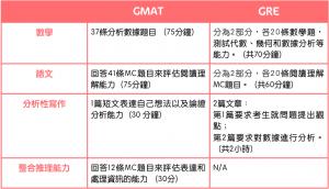 GMAT, GRE, GRE 考試內容, GMAT 考試內容