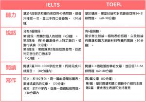 海外升學, IELTS, TOEFL, IELTS考試內容, TOEFL考試內容